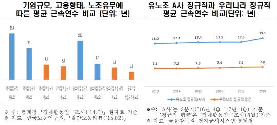 """한경연 """"정년 추가 연장으로 청년실업 악화…대기업 채용 줄어"""""""